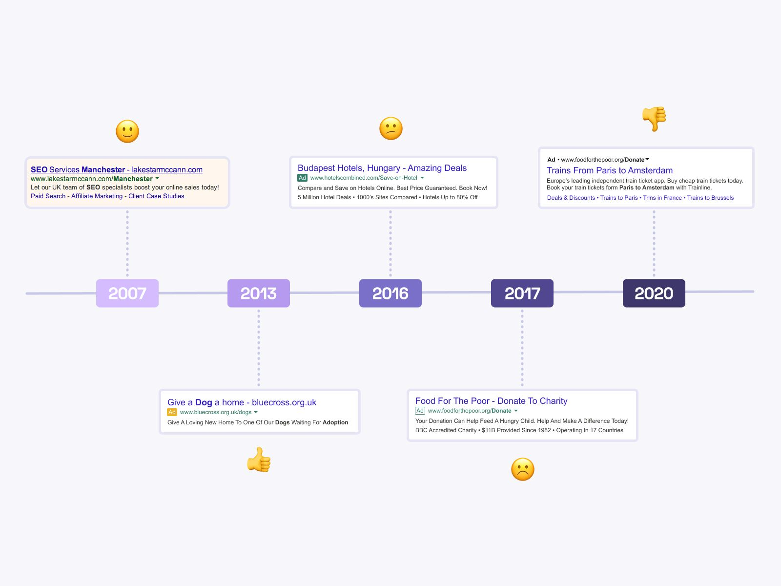 Image that represents Google ads section evolution since 2007 till 2020